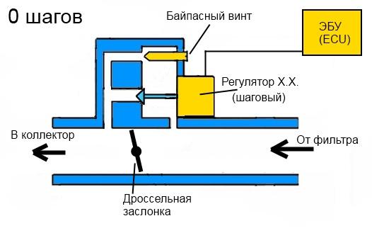 rhh 0 - Шаговый двигатель холостого хода
