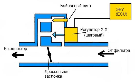 rhh norma - Шаговый двигатель холостого хода